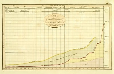William Playfair, Chart Representing the Increase of the Annual Revenues of England and France, from the middle of the 16th century to the end of the 18th, 1805, from Playfair, An Inquiry into the Permanent Causes of the Decline and Fall of Powerful and Wealthy Nations: Designed to Shew How the Prosperity of the British Empire May Be Prolonged (London: Greenland and Norris, 1807) (document in the public domain; photograph provided by Library Company of Philadelphia)