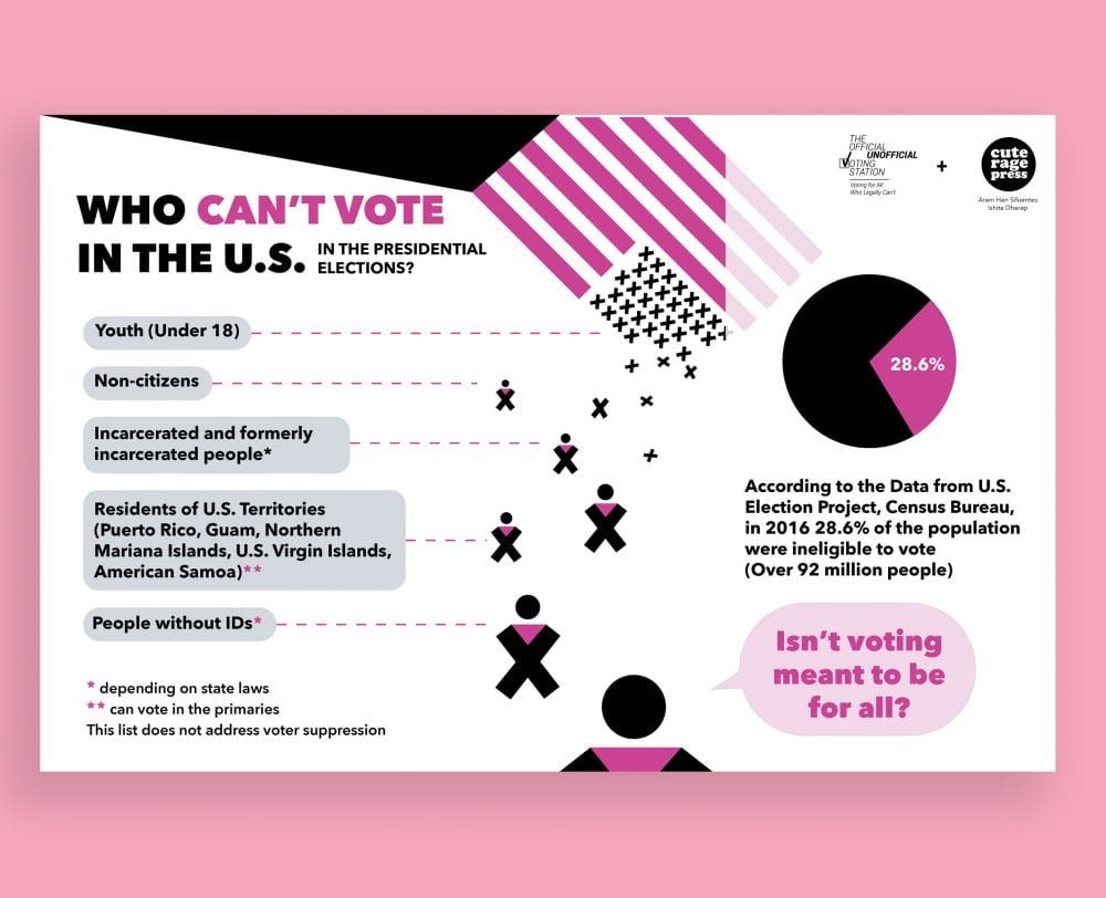 Chart showing who can't legally vote in the United States - youth under 18, noncitizens, incarcerated and formerly incarcerated people, residents of US territories, and people without IDs (or 28.6 percent of the population)